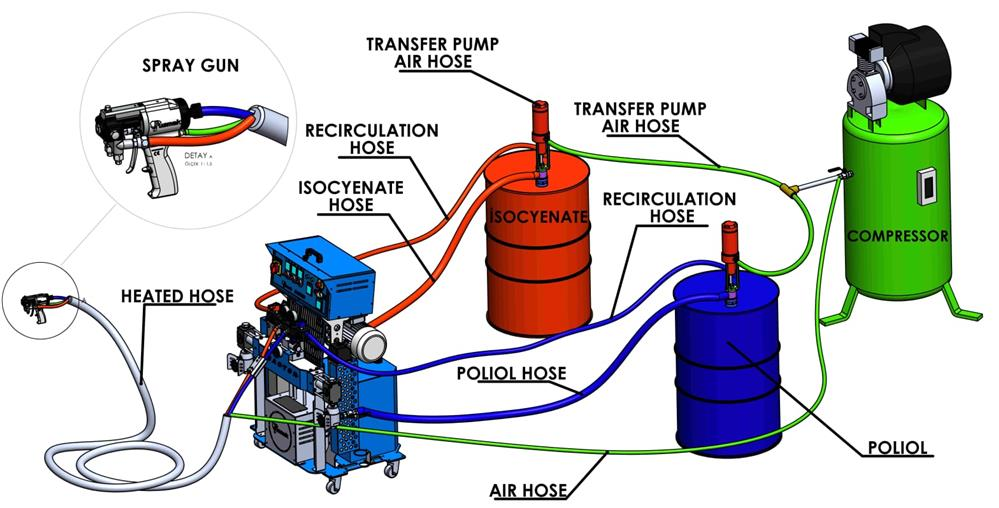 spray foam machine system