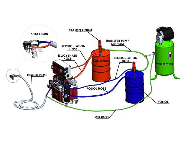 Poliüretan Makinası Nasıl Çalışır